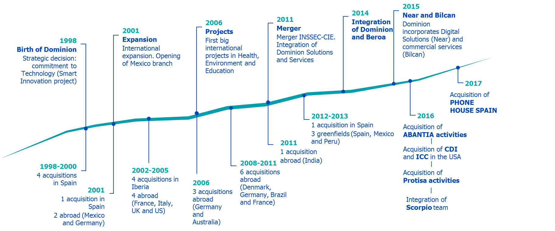 Global Dominion Access, S.A. Timeline